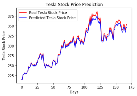 Recurrent Neural Network to Predict Stock Prices