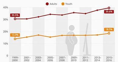 Obesity Graph.jpg