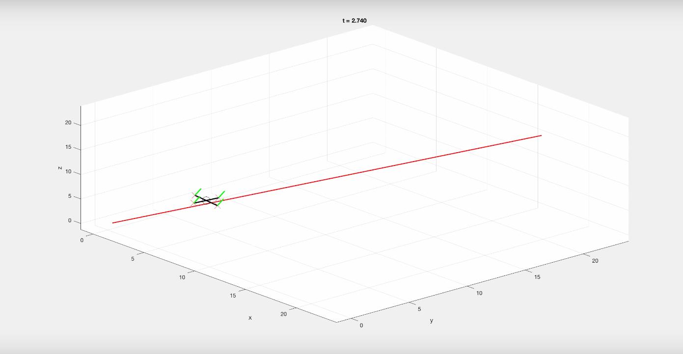 Quadrotor Simulation
