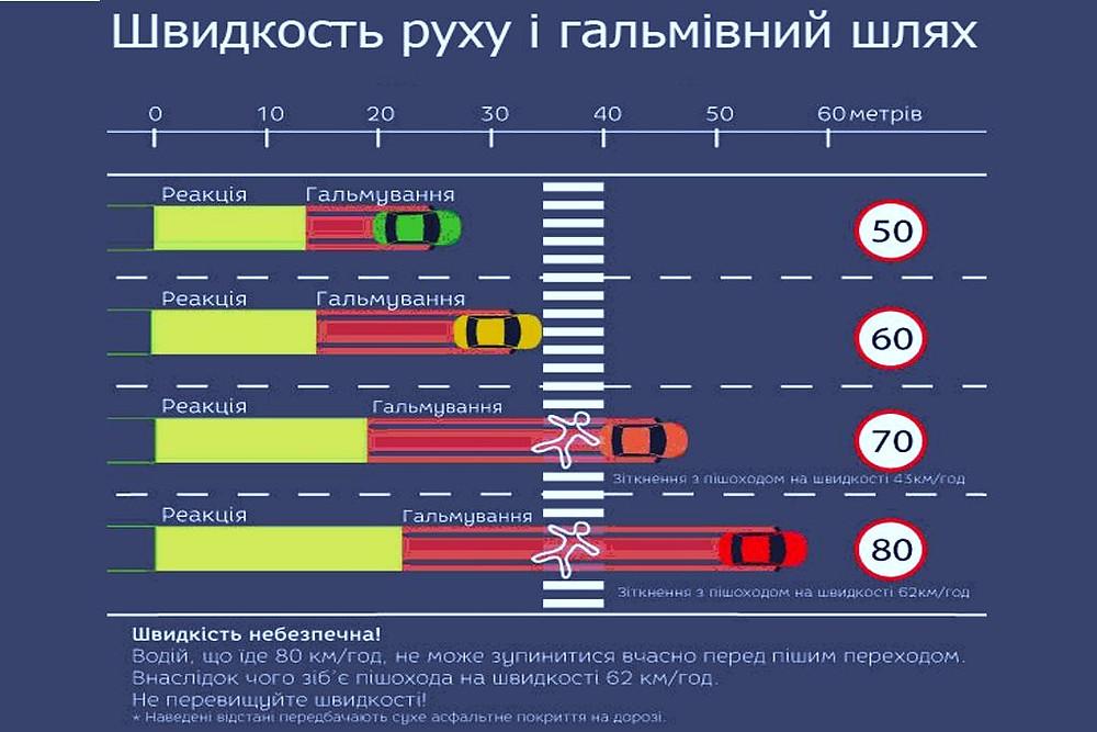 grafik-shvydkosti-ta-zalezhnosti-galmivnogo-shliahu