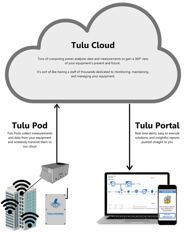 Tulu. An IoT system for mechanical systems.