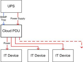 Interaction between UPS and PDU