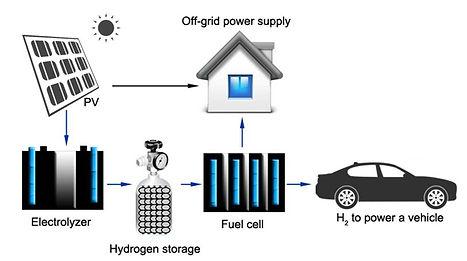 Hydrogen energy-edit.jpg