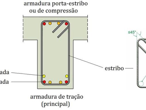 AULA 06 - Técnicas de armar e leitura de projetos