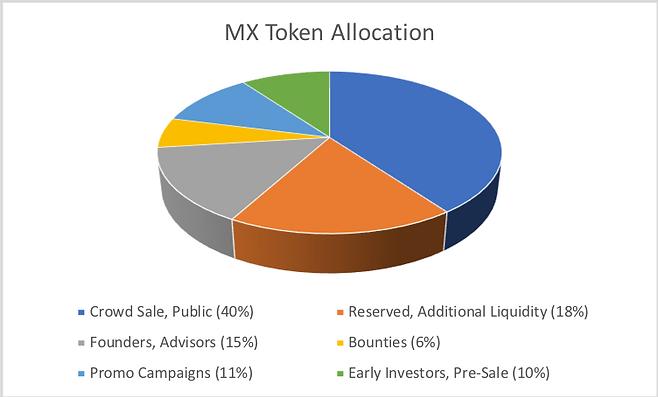 MX token Allocation 3D.png