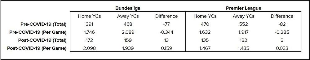 Table 3: Bundesliga and Premier League yellow card statistics