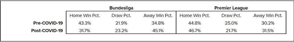 Table 1: Bundesliga and Premier League match result statistics