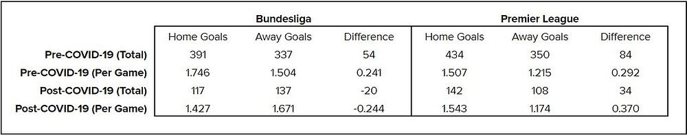 Table 2: Bundesliga and Premier League goals statistics