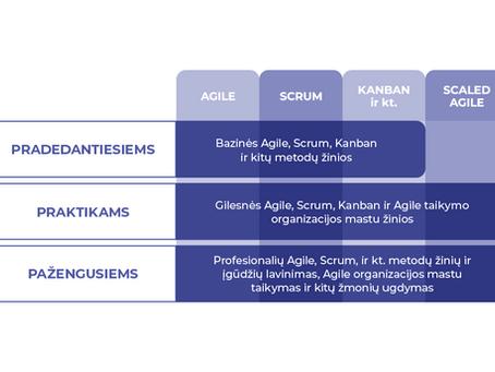 Agile sertifikatų žemėlapis. Kaip išsirinkti Agile mokymus ir sertifikatus? (1)
