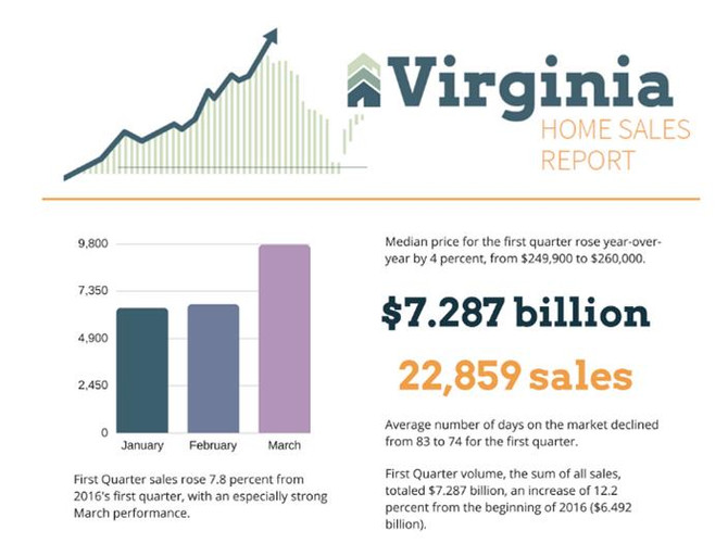 2017 Virginia Q1 Home Sales Report