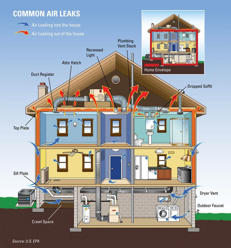 Diagram of common air leaks in a typical home.