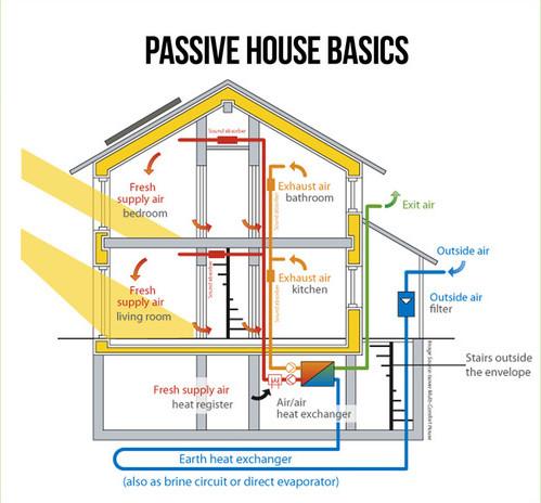 Passive House Basics