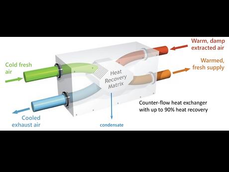 MVHR schematic