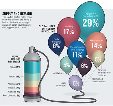 Helium – going up in the world | what-was-that