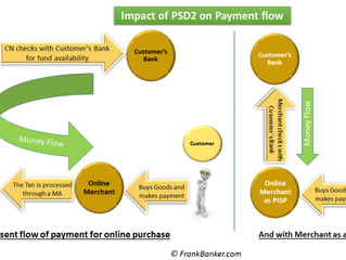 Insight in to the PSD2 Revolution-Part 1
