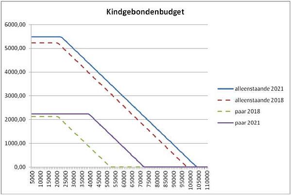 grafiek kindgebonden budget 2.jpg