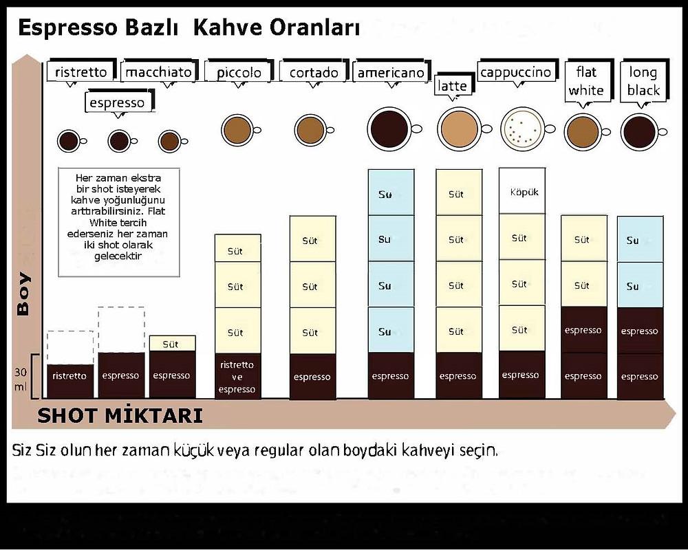espresso bazlı kahve