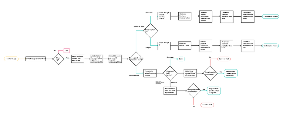 Flow Chart - Simple@2x.png