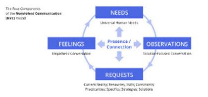 nonviolent_communication_components_scheme_edited_edited.jpg