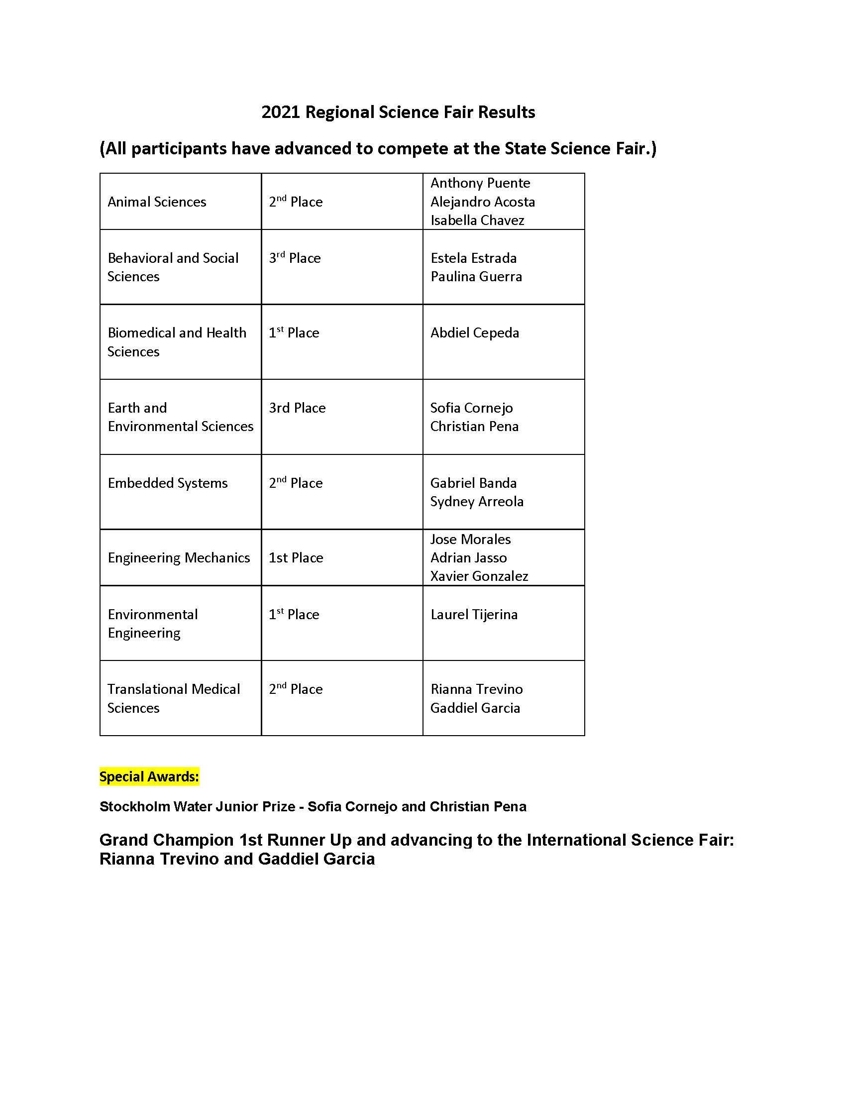 2021 Regional Science Fair Results