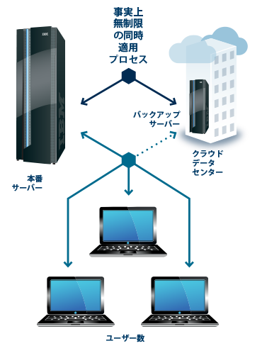 ServerToCloud21.png