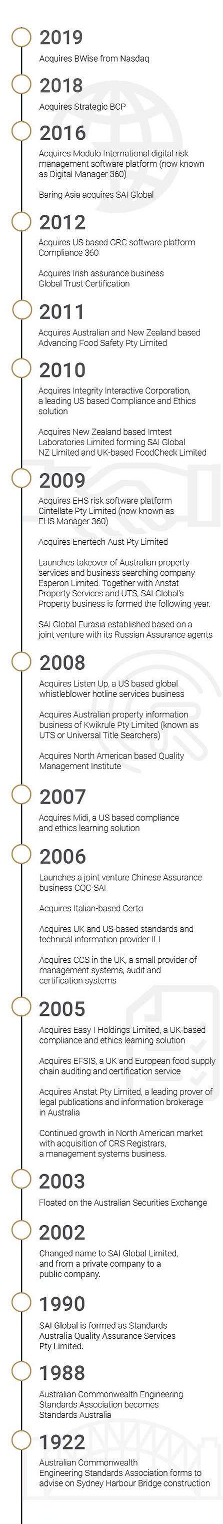 Timeline Graphic - SAI Global