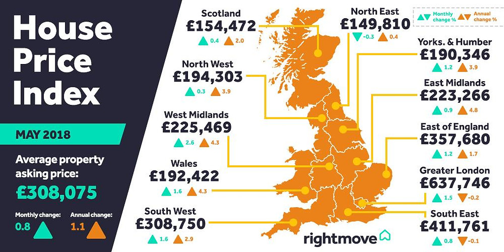 House price index infographic