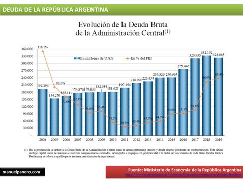 evolucion de la deuda bruta de argentina