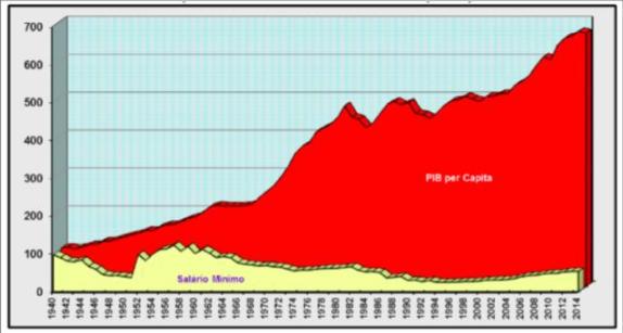 Grafico 1-Trayectoria del PIB per capita