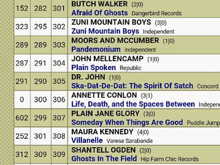 Jeremy Pinnell's OH/KY climbs 80 spots on the AMA Charts this week.