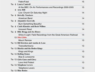 M Ross Perkins tied with The Rolling Stones for #13 on the Radio Free Americana Airplay Chart last w