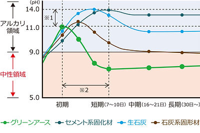 添加後の改良土のpHの変化と経過日数の関係のグラフ