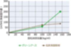 浚渫土の安定処理の事例グラフ