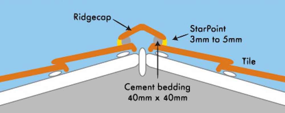 Ridge Capping Diagram