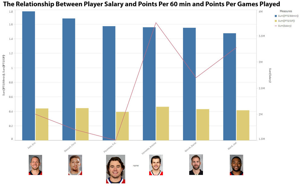 Figure-1-The-Relationship-Between-Player-Salary-and-Points-Per-60-min-and-Points-Per-Games-Played