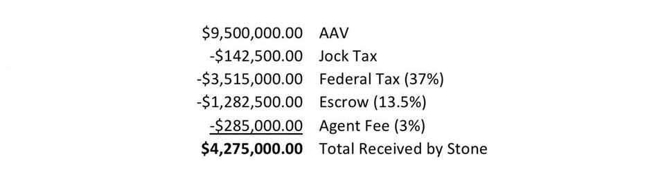 Breakdown of Taxes and other fees