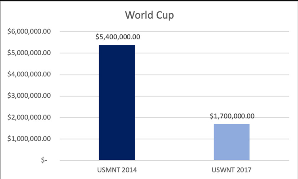 The amount paid by US Soccer to MNT and WNT for World Cup performance