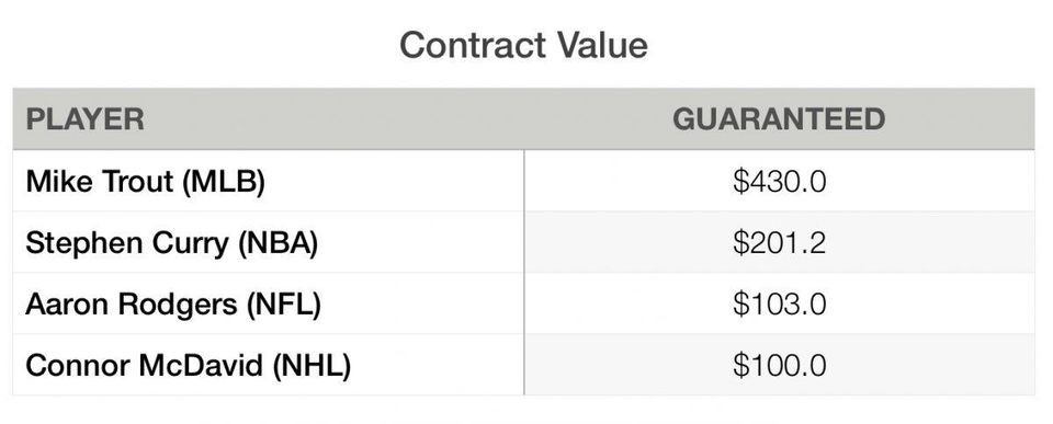 Top sport contracts in North America