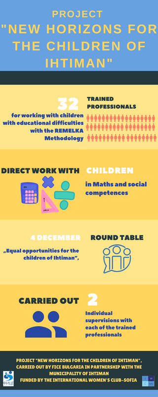 FICE Bulgaria is working on a project to support children with special education needs
