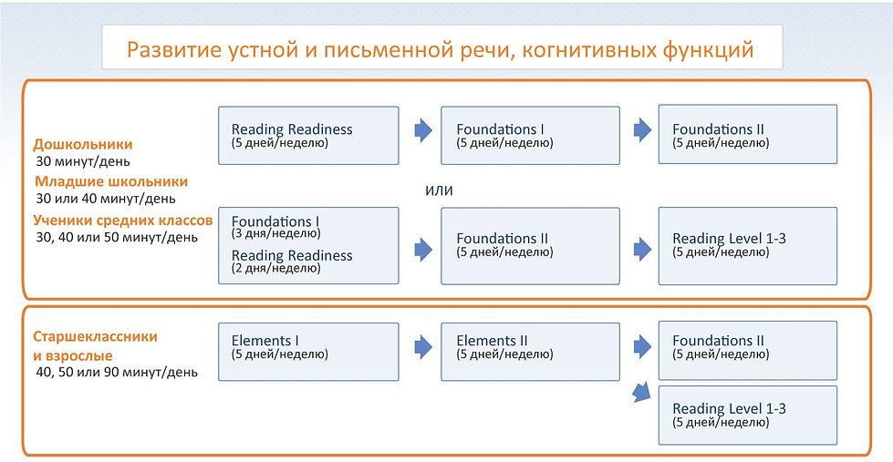Описание курсов Fast ForWord развитие речи.jpg