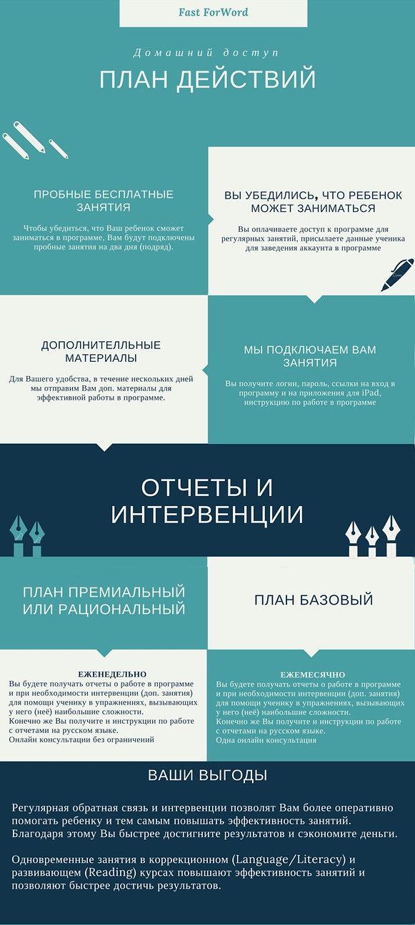 НРО, ОНР, РАС, FFW, Fast ForWord, Fast For Word, Фаст фо ворд отзывы, фаст фор ворд, дислексия, задержка речи, аутизм, алалия, задержка в развитии, дефицит внимания, скачать бесплатно на русском, НСВ, ФФН, для аутиста, фонематический слух, нейропластичность, фонематическое восприятие, память, обучаемость, когнитивные навыки
