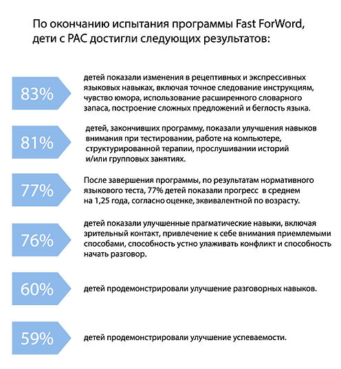 FFW, Fast ForWord, Fast For Word, Фаст фо ворд, фаст фор ворд, задержка речи, аутизм, задержка в развитии, РАС, влияние Fast ForWord на аутизм