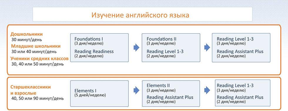 Описание курсов Fast ForWord изучение английского языка.jpg