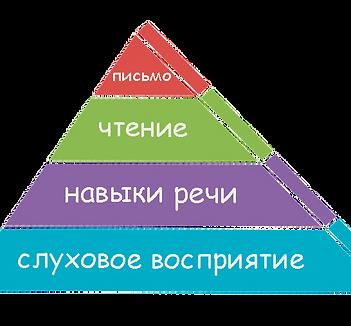 коррекция дислексии, обучение чтению, фонематический слух, развитие чтения ребенка, Fast ForWord, дислексия, ОНР, ЗРР, пирамида обучения