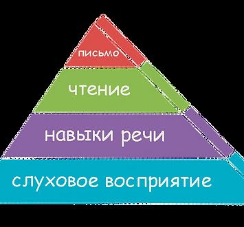 развитие речи при СДВГ.jpg