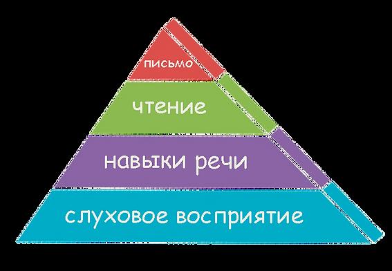 Пирамида развития обучения при аутизме.jpg