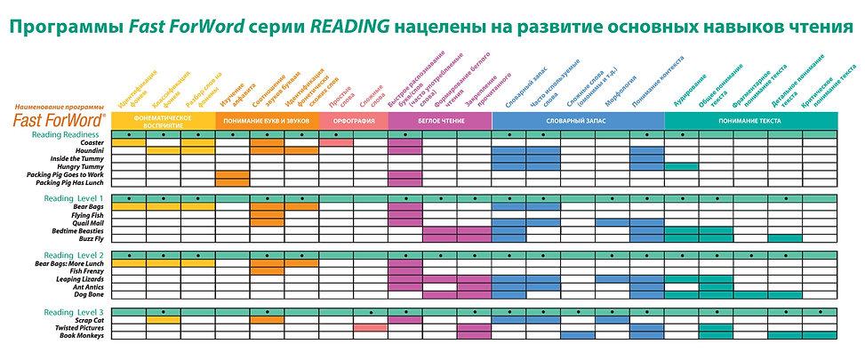 Reading%20development%20matrix%20%D0%BF%