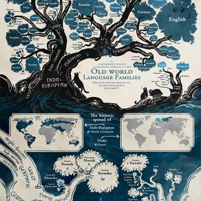 A origem dos idiomas falados atualmente