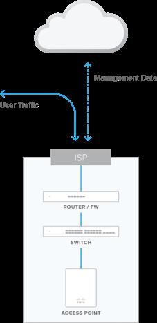 cisco meraki, it consulting, isp user traffic of managment data