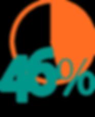 Cancer52 Statistics